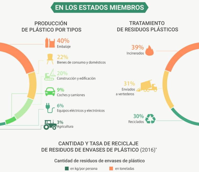 Tratamiento de los Residuos Plásticos en la UE