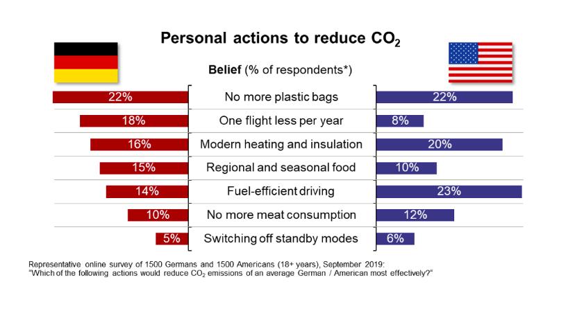 Qué creemos que contamina más